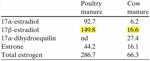 Kippen,est bevat één van de hoogste gehaltes aan hormonen