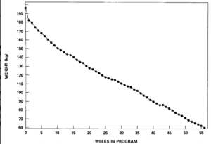 grafiek gewichtsverlies