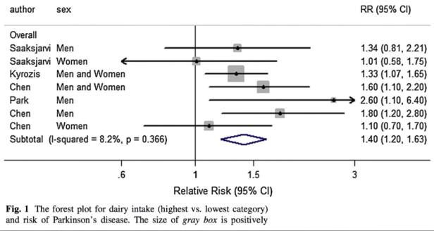 studie verband melk en parkinson