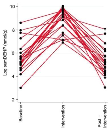 Grafiek: Onverwachte resultaten in een onderzoek om blootstelling aan ftalaten en bisfenol A te verlagen.