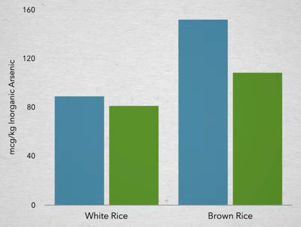 De absorptie van arseen door het lichaam na het eten van witte versus bruine rijst