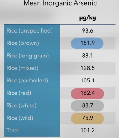 Welke rijst heeft het minste arseen? Zwarte, bruine, witte of wilde?
