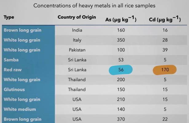 Welke rijst bevat het minste arseen?