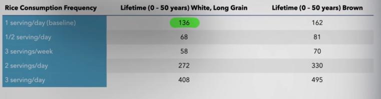 Kankerrisico vergelijking van witte en bruine rijst