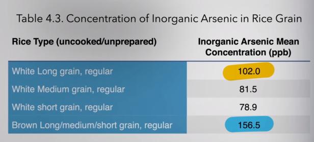 langkorrelige witte rijst bevat meer arseen dan middelgrote of kleine korrels