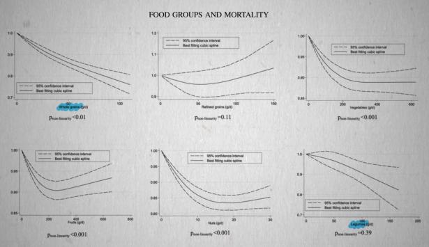 Verminderde sterfte door consumptie van volkoren granen en bonen, voeding waar lectine in zit
