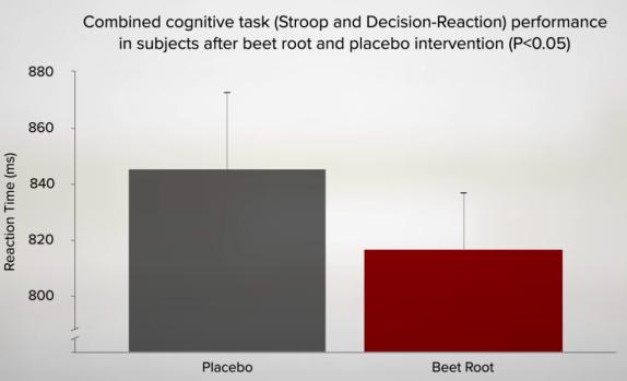 cognitieve prestatie na het drinken van rode bietensap