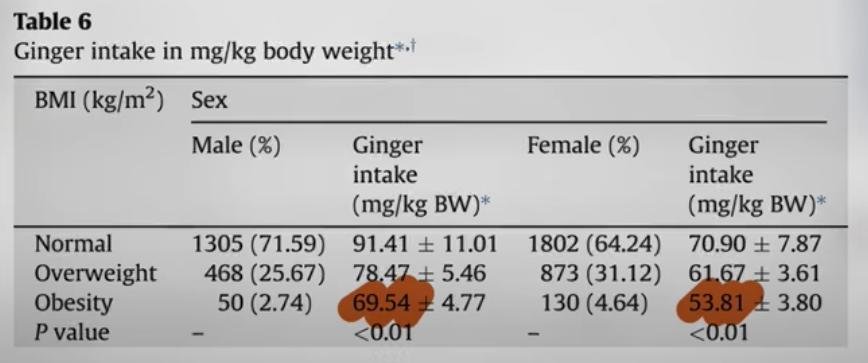 gember inname bij verschillende lichaamsgewichten